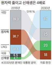 [뉴스분석] 전력대책 빠진 '탈핵 선언'