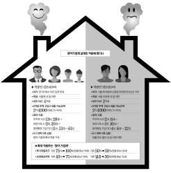 [<!HS>J<!HE> <!HS>report<!HE>] 멀어진 내 집 마련의 꿈 … 서울 30대 맞벌이 부부는 웁니다