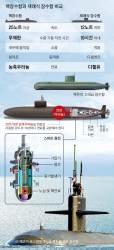 [김민석의 Mr. 밀리터리] 북한 SLBM 잠수함 킬러 핵잠수함 시급하다
