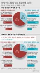 """[단독] 중고생 63% """"실험쥐 삼지 말라, 수능 절대평가 반대"""""""