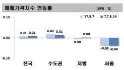 '8·2 부동산 대책' 후폭풍 확산하나… 서울 집값 2주째 하락세