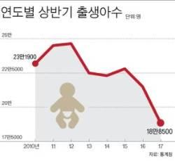 [다가오는 인구절벽] 상반기 출생아 수 역대 최저…처음 20만 명 이하 기록