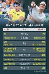 페더러 → 나달 → 페더러 … <!HS>US오픈<!HE>서 황제 끝장 승부?