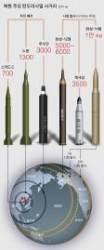 [김민석의 Mr.밀리터리] 북한 미사일의 두 얼굴 … 가공할 위력과 치명적 약점
