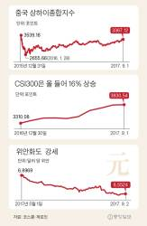 '<!HS>시진핑<!HE> 2기' 재정확대 기대감, 중국펀드 다시 꿈틀
