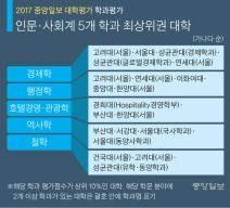 [2017 대학평가] 고려대 경제·행정·철학, 성균관대 경제·철학 최상