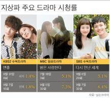 지상파 드라마 시청률 1%대 굴욕