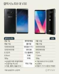 109만원 vs 95만원 … 뜨거운 가을 스마트폰 시장