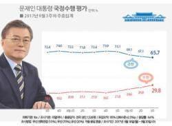 文대통령 국정지지율, 4주 연속 하락…보수ㆍ진보 둘다 하락