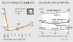 강남권 블루칩 재건축, 8·2 규제 전보다 더 뛰었다