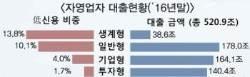 자영업자 빚 521조원…부동산 임대업자 대출 조인다