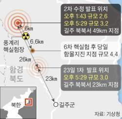 지난 23일 북 핵실험장 근처 두 차례 <!HS>지진<!HE> 발생…북핵 실험 여파로 동북아 연쇄 환경 재앙 일어날까