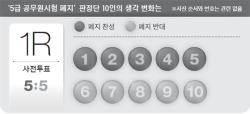 """[리셋 코리아] """"이대론 공무원 철밥통 못깨"""" 행시 폐지 찬반 5:5 → 7:3"""