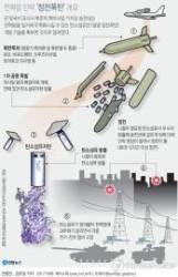 軍, 北핵 일거 무력화 가능한 탄소섬유탄 개발 기술 확보 단계