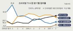 [단독] 고가 TV서 밀린 삼성, 대만 업체 사들여 돌파구 모색