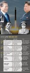 [박보균 대기자의 퍼스펙티브] 박정희, 김일성 눌렀다 … '마법의 북핵'으로 남북 경쟁 재개