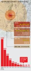 [단독] 북한 <!HS>핵무기<!HE> 서울에 떨어지면 … 골든타임 48시간에 달렸다
