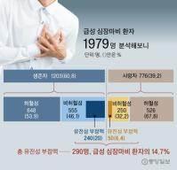 급성 심장마비 환자 15% 평소 건강, 원인은 유전성 부정맥