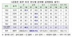 김정은 올해 절반은 군대에 갔다…공개활동 군관련 편중