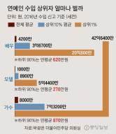 [데이터 국감] 가수 90% 연 870만원 벌 때 상위 1%는 43억 … 연예계 극과 극