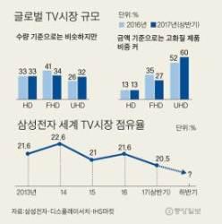 [단독] 'TV 왕국' 도전받는 삼성, 고가품 위주로 구조조정