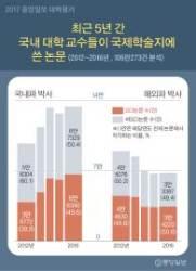 상위 20% 논문 국내파 비율, 울산대 95% 성균관대 71%