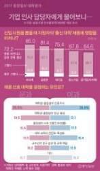 """[대학평가]기업 등 인사담당자 72% """"채용시 출신대학 영향 미쳐"""""""