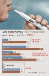 전자담배 세금 최대 1247원 인상, 한 갑 5000원 넘을 수도