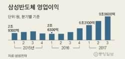 '금값 된 D램' 삼성전자 3분기 영업이익률 첫 60% 돌파