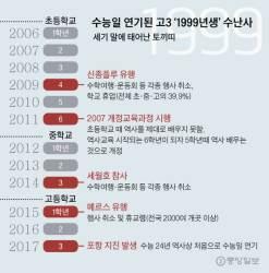 신종플루·세월호·<!HS>메르스<!HE> … 나는 기구한 99년생입니다
