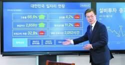 머쓱한 <!HS>청와대<!HE> 일자리 상황판…'일자리 현황' 60% 빨간불
