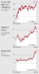고금리·고유가에 원화 강세까지 … 한국경제 '신 3고' 복병