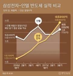 인텔·퀄컴 인재 잇달아 영입 … 삼성전자 '초 격차 1위전략'