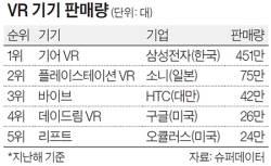 [<!HS>별별<!HE> <!HS>마켓<!HE> <!HS>랭킹<!HE>] 2위보다 5배 더 팔린 VR 기기 1위는