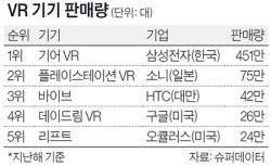 [별별 마켓 랭킹] 2위보다 5배 더 팔린 VR 기기 1위는
