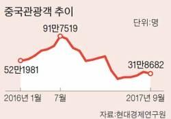 [<!HS>뉴스분석<!HE>]중국 한국행 단체 관광 부분 해제는 한국 길들이기