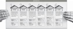 [<!HS>J<!HE> <!HS>report<!HE>] 저소득 무주택자는 국민임대 … 신혼부부, 행복주택 노려라