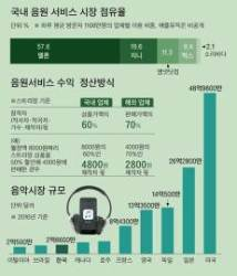 애플, 음원 수익 70% 나눠준대도 … 창작자 반발하는 까닭