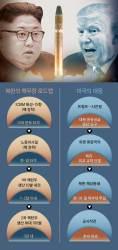 [김민석의 Mr. 밀리터리] 북 ICBM 발사, 미국 대북봉쇄냐 군사옵션이냐 갈림길