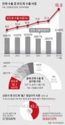 韓경제 '반도체 착시'의 민낯, 삼성전자·SK하이닉스 빼면…
