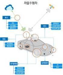 자율주행 차·<!HS>드론<!HE>·무인 잠수함 원천 기술 개발에 10년간 5500억 투자