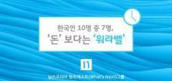 """일과 삶 중 선택은? 10명 중 7명 """"연봉보다 '워라밸'이 더 중요"""""""