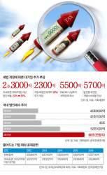 [<!HS>J<!HE> <!HS>report<!HE>] 세법 개정 후폭풍 … 대기업 부담 2조3000억 → 3조6500억