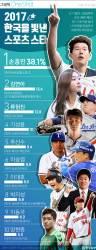 [ONE SHOT] <!HS>손흥민<!HE>, '올해를 빛낸 스포츠스타' 1위…역대 최다 1위는?