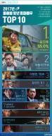 [ONE SHOT] 2017년 올해를 빛낸 영화배우 2위 마동석, 1위는?