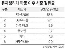 [별별 마켓 랭킹] 생리대 파동 뒤 '깨끗한나라' 3위 → 6위