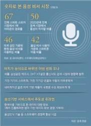 터치 가고 목소리 시대 … 이젠 인터넷 검색도 음성이 대세