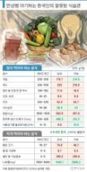 한국인 만성병 앓는 이유가…호두·잣·우유 안 먹은 탓?