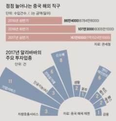 한국서 '디지털 영토' 넓히는 알리바바, 마윈의 야망은 어디까지?