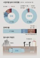 5G시대, 전봇대는 금값? KT와 SKT·LGU+ 갈등 커지는 까닭
